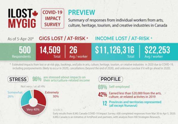 COVID-19 Impact Survey: Preview