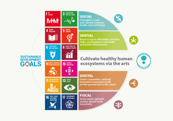 Connections to Global SDGs