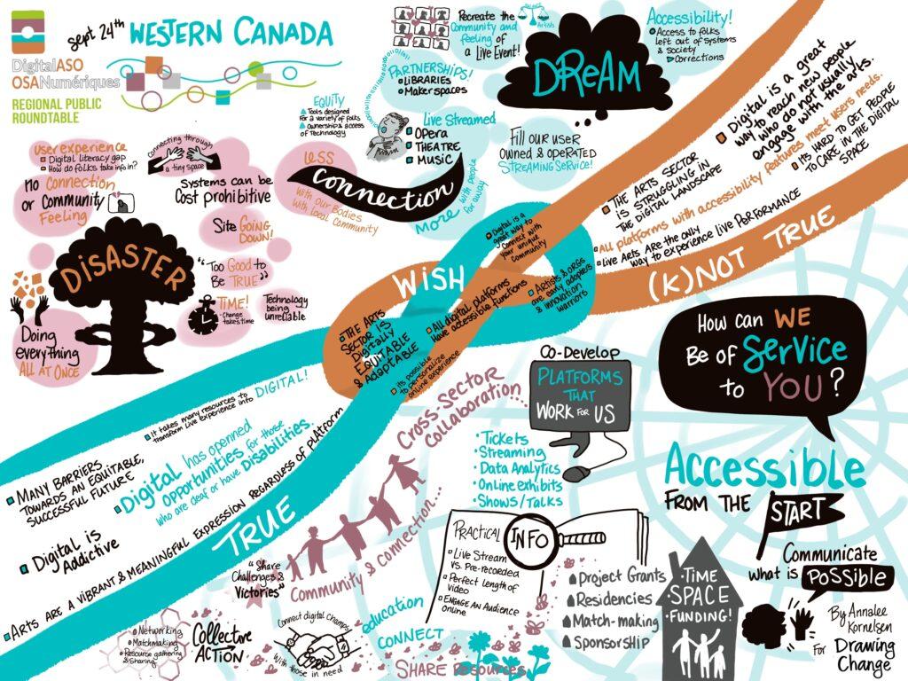 DigitalASO Western Canada Roundtable Graphic Recording